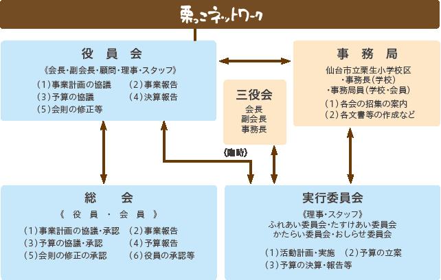 栗っこネットワークの役割図
