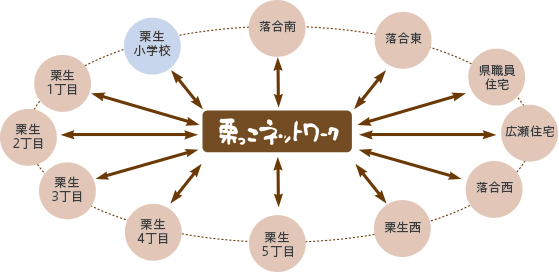 栗っこネットワークの組織図